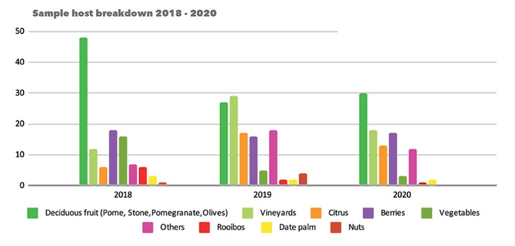Sa Fruit Journal June July 2021 Blue Bug Graph 01